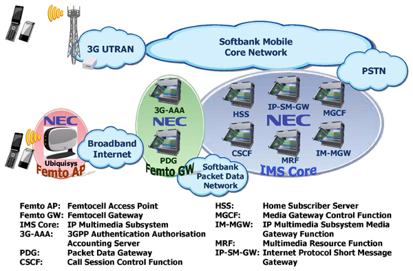 Overview of IMS-based Femtocell System